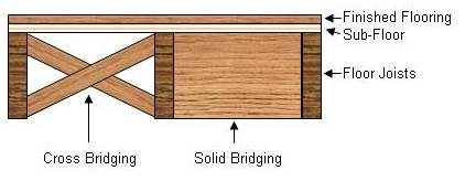 cross and solid bridging for floor joists