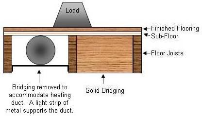 Floor joist connectors building construction diy for Wood floor joist bridging
