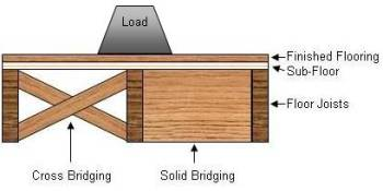 cross and solid bridging with load on floor
