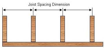 Calculating Deck Floor Joist Spans 12 Inch Joist Spacing