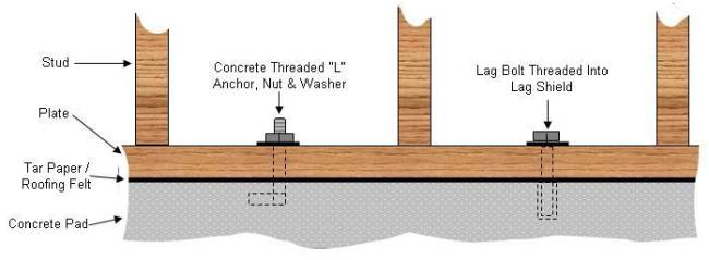 Bolting A Garage Shed Or Other Wooden Structure To Concrete Pad
