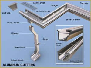 How To Install Rain Gutters Amp Eaves Trough Part 1