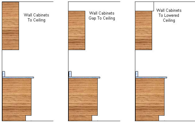 Methods Of Positioning Wall Cabinets Relative To The Ceiling