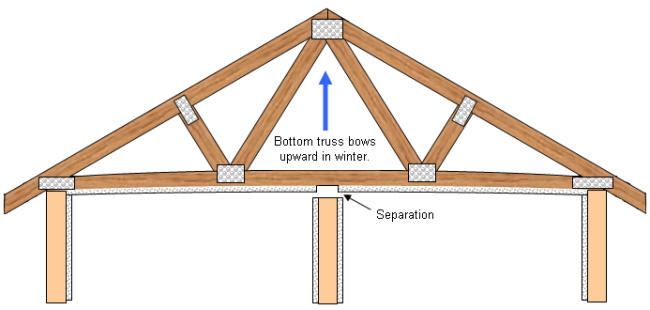 Great Roof Truss Bowed And Showing Truss Uplift