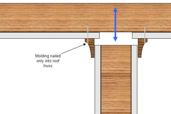 using molding to hide truss uplift
