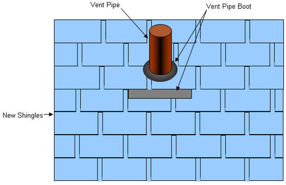 shingles over vent pipe and vent pipe boot