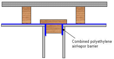 Air-Barrier Detail At Penetrations And Intersecting Partitions - Combined polyethylene air/vapor barrier.