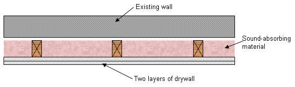 Additional Drywall Support - Option 1