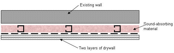 Additional Drywall Support - Option 2