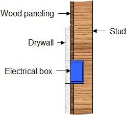 How to cover old wood paneling part 2 How to cover old wood paneling