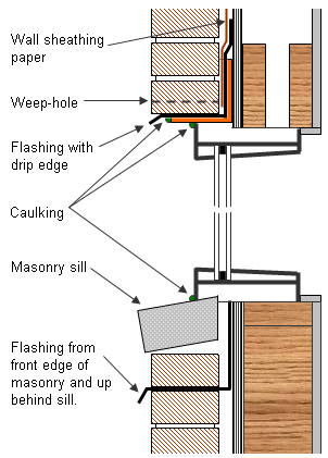 Wall Systems Brick Veneer Water Penetration Through