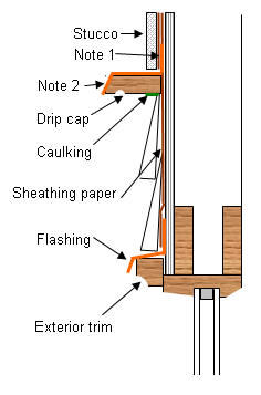 Wall Systems Siding And Cladding Problems Generic Problems Water Penetr