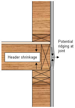 Wall Systems Drywall Joints Lumber Shrinkage