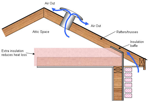What Does Adding Baffles For An Attic Room Mean