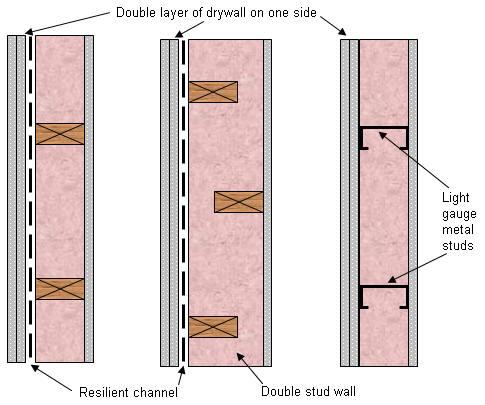 Sound Deadening Between Floors | Home Design Idea