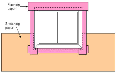 Applying flashing paper over window nailing flange