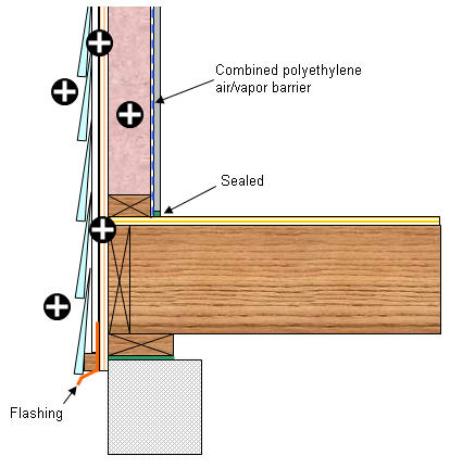 Wall systems siding and cladding problems generic for Exterior wall sheeting