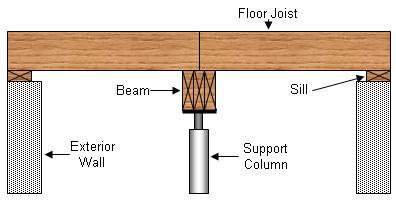 Reducing Joist Spans Conventional Design