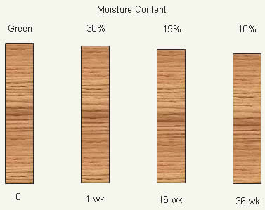 Shrinkage Versus Moisture Content For Kiln-Dried Lumber