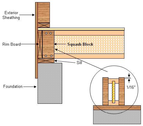 Flooring system squash blocks support installed with wood I joists