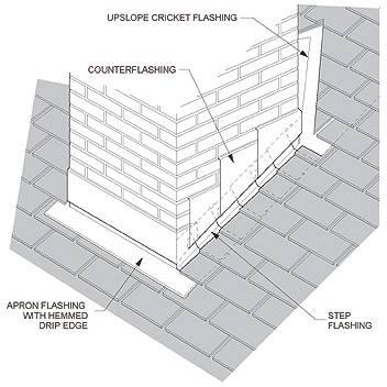 Common Metal Roof Flashings