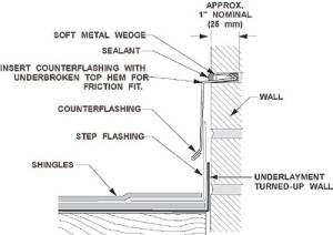 Roof Amp Ceiling Roofing Materials Water Leakage