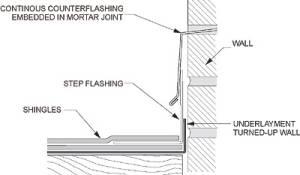 Masonry Mortar Joint With Through-wall Metal Counterflashing