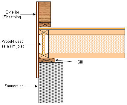 Floor Systems Load Transfer Inadequate Support Wood I Joists